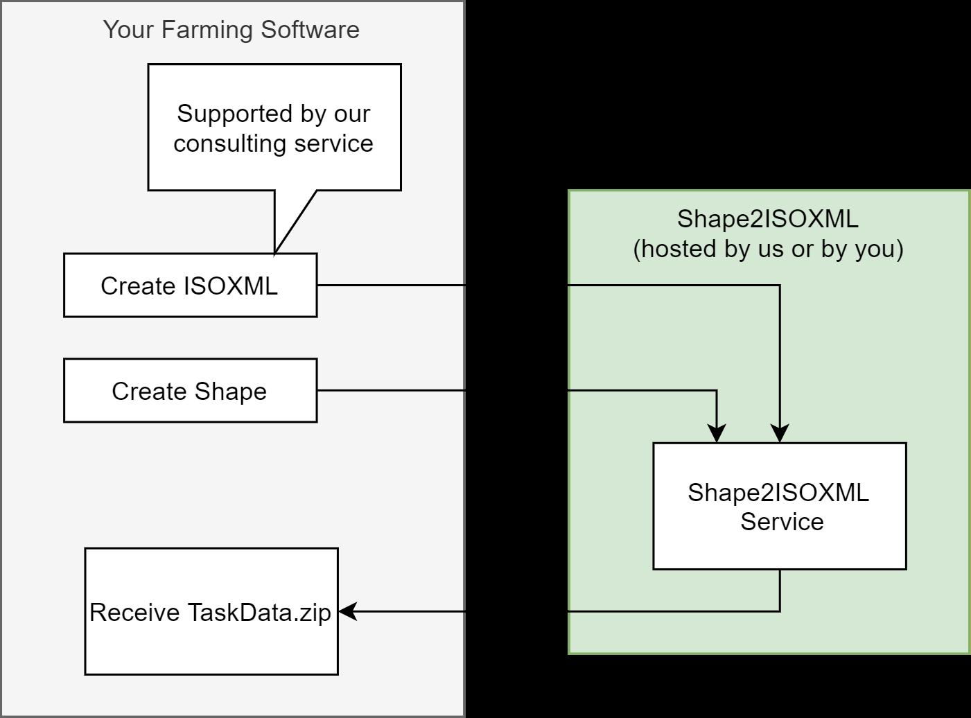 ISOXML TaskDataSet