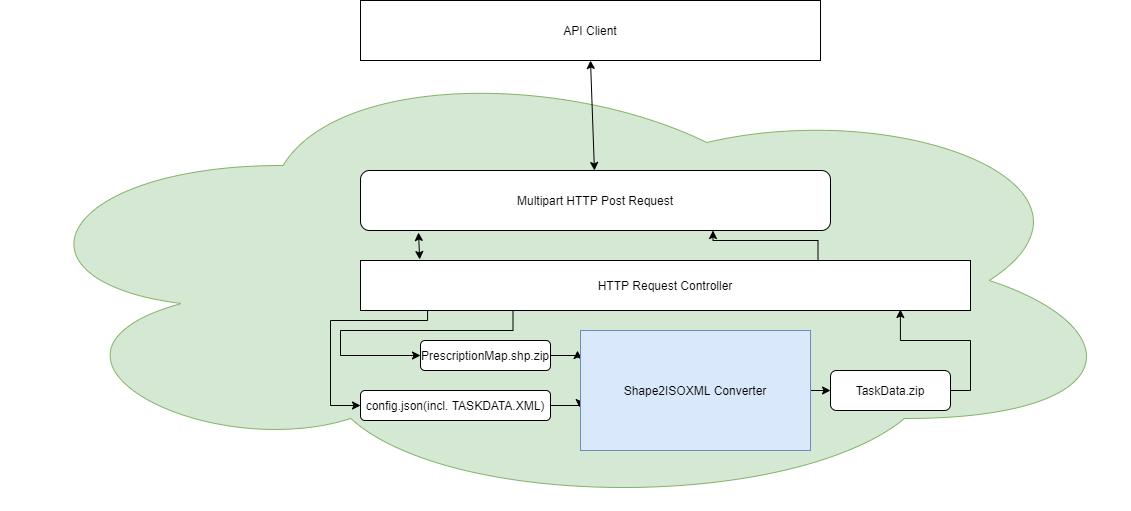 Shape2ISOXML Converter